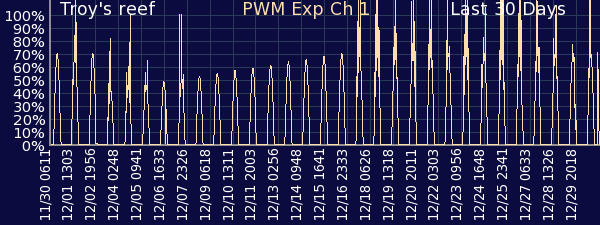 graphrapwm130day.png