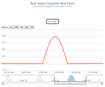 Reef_Angel_Web_Chart_RFW.png