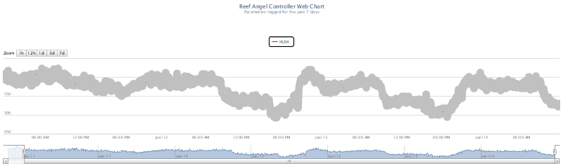 Reef Angel Web Chart HUM.png